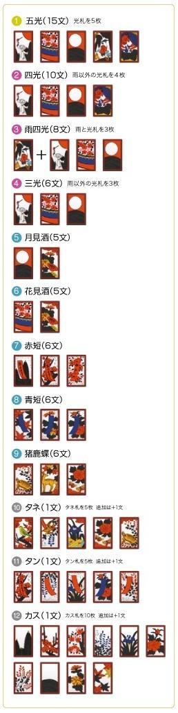 夏日大作战中的纸牌游戏————花札